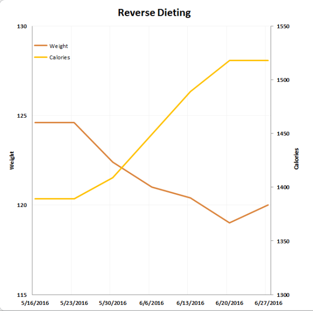 reverse_diet_start